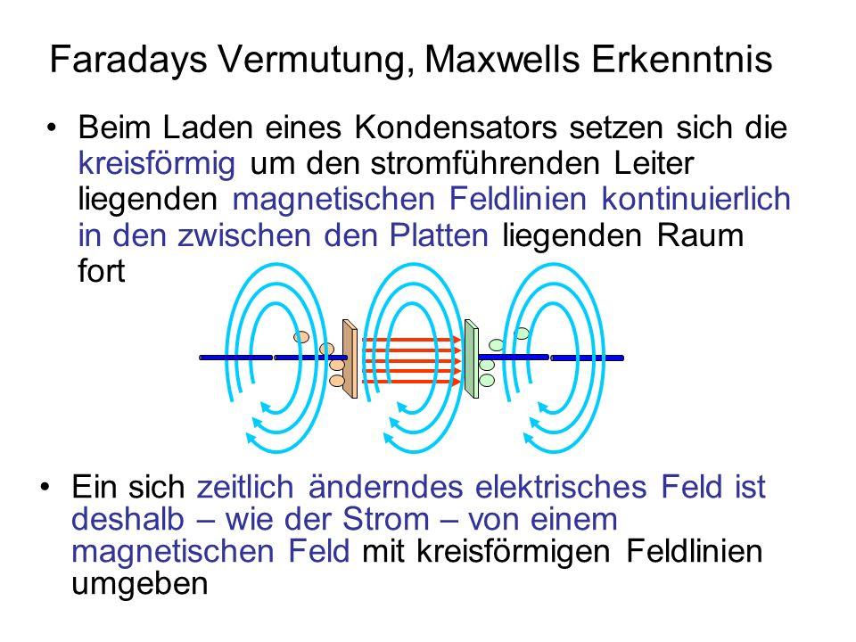 Maxwellsche Ergänzung zum Ampèreschen Gesetz: Bei zeitlicher Änderung des elektrischen Flusses, dem Produkt aus elektrischer Feldstärke und Fläche, wird ein magnetisches Feld induziert
