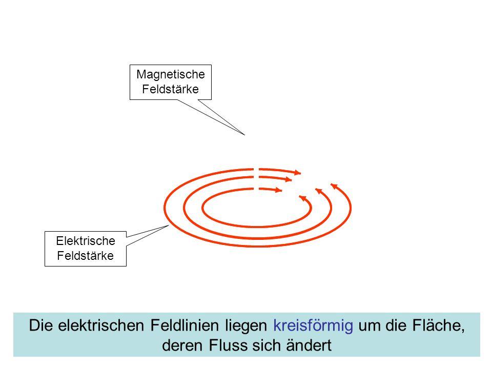 Anmerkungen zur Induktion Bei zeitlicher Änderung einer elektrischen oder magnetischen Feldstärke erscheint die jeweils andere Diese Eigenschaft ist nicht an Materie gebunden.