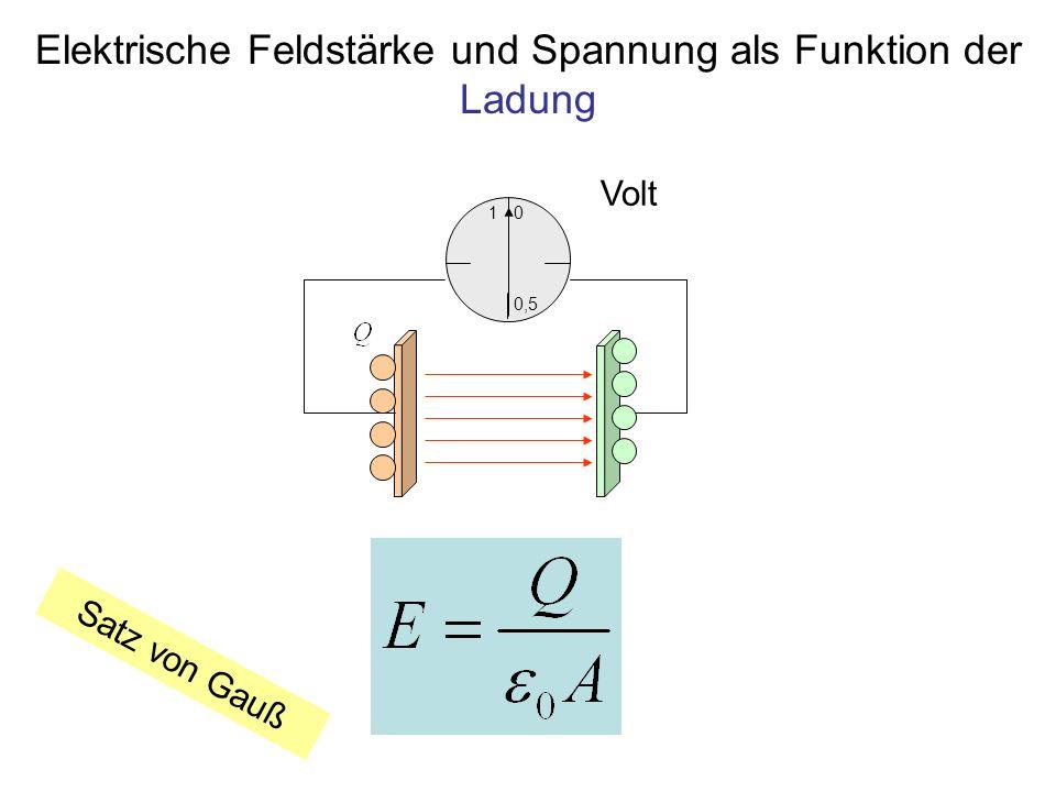 Das Magnetfeld von Strömen Magnetische Feldlinien Richtung des Stromflusses Feldrichtung: Rechte Hand Regel Stromrichtung: Bewegungsrichtung der positiven Ladungen