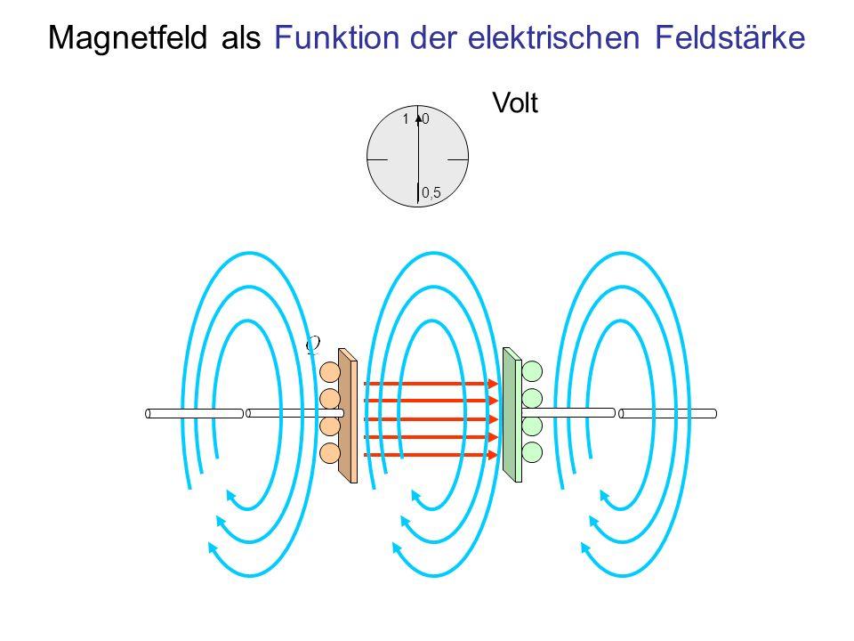 Magnetfeld als Funktion der elektrischen Feldstärke 1 0,5 0 Volt