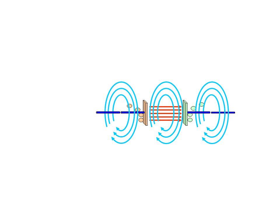 Ladung erzeugt Feldstärke (Gausscher Satz) Strom im Leiter Das sich zeitlich ändernde Feld setzt den Strom (Verschiebungsstrom) in den Raum fort Magnetfeld, erzeugt durch das sich zeitlich ändernde elektrische Feld Strom erzeugt ein Magnetfeld Der Verschiebungsstrom erzeugt ein Magnetfeld: