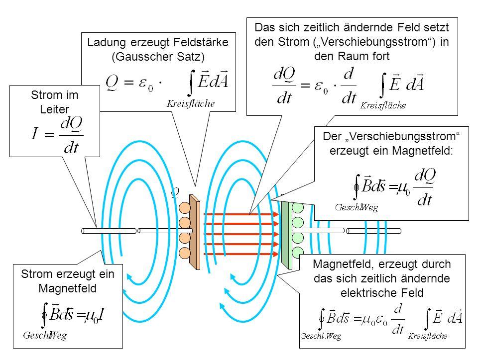 Strom oder ein sich zeitlich änderndes elektrisches Feld erzeugt ein magnetisches Wirbelfeld Induktion eines Magnetfeldes: Maxwellscher Verschiebungsstrom