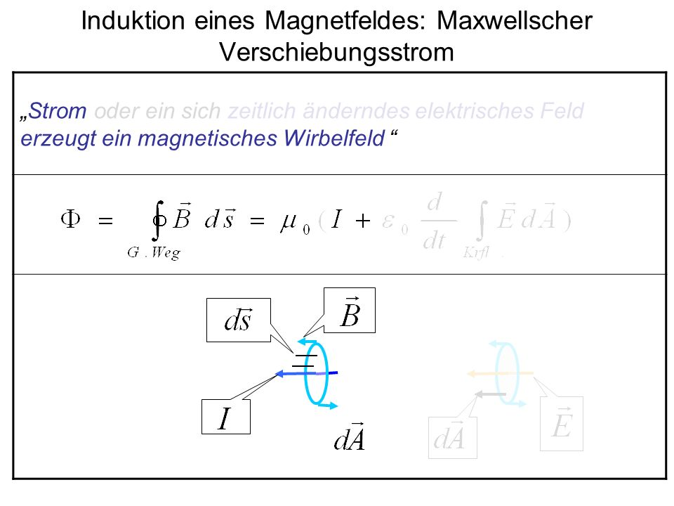 Ladung erzeugt Feldstärke (Gausscher Satz) Strom im Leiter Das sich zeitlich ändernde Feld setzt den Strom (Verschiebungsstrom) in den Raum fort Magnetfeld, erzeugt durch das sich zeitlich ändernde elektrische Feld Strom erzeugt ein Magnetfeld Speziell: Feldrichtung in Richtung der Flächennormale