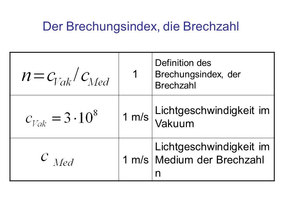 Dielektrizitätszahl und Brechungsindex Die Brechung ist eine Folge der Wechselwirkung zwischen elektromagnetischer Welle und Materie: –Verschiebungspolarisation, schnell, Temperatur- unabhängig, deshalb: In Dielektrika ist die Dielektrizitätszahl für die entsprechende Frequenz die Maßzahl für diese Wechselwirkung: 1 Maxwellsche Beziehung