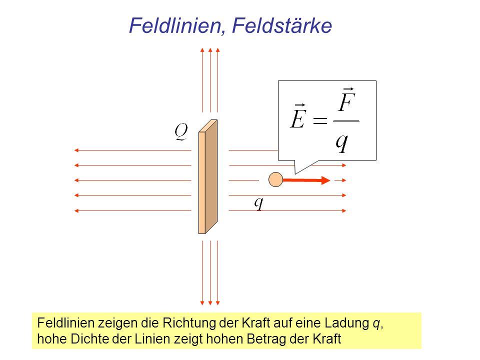 Feldlinien, Feldstärke Feldlinien zeigen die Richtung der Kraft auf eine Ladung q, hohe Dichte der Linien zeigt hohen Betrag der Kraft