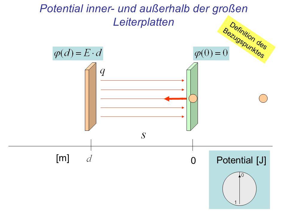 Potential inner- und außerhalb der großen Leiterplatten 1 Potential [J] 0 [m] Definition des Bezugspunktes 0