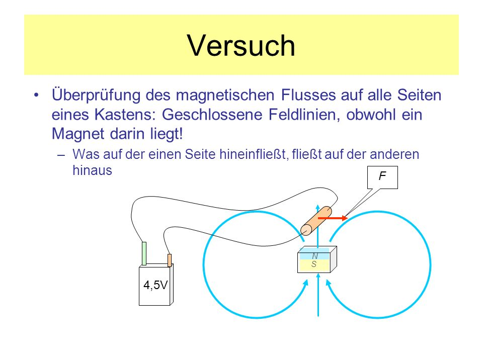 Versuch Überprüfung des magnetischen Flusses auf alle Seiten eines Kastens: Geschlossene Feldlinien, obwohl ein Magnet darin liegt! –Was auf der einen