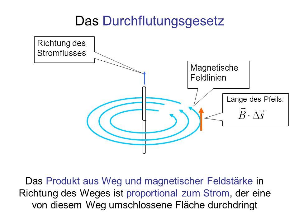 Das Durchflutungsgesetz Magnetische Feldlinien Richtung des Stromflusses Das Produkt aus Weg und magnetischer Feldstärke in Richtung des Weges ist proportional zum Strom, der eine von diesem Weg umschlossene Fläche durchdringt Länge des Pfeils: