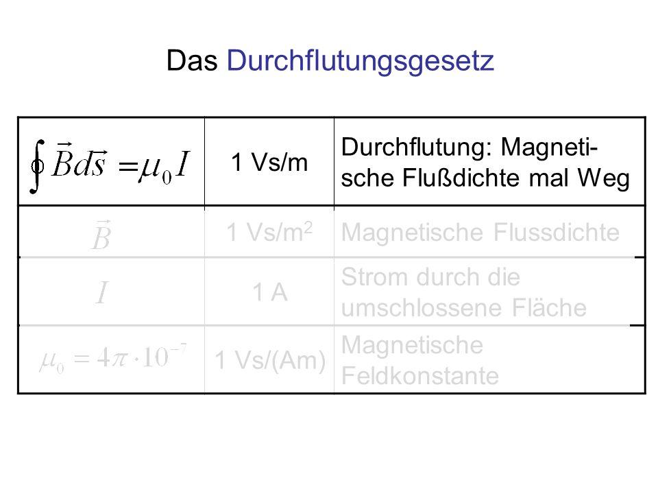 1 Vs/m Durchflutung: Magneti- sche Flußdichte mal Weg 1 Vs/m 2 Magnetische Flussdichte 1 A Strom durch die umschlossene Fläche 1 Vs/(Am) Magnetische Feldkonstante Das Durchflutungsgesetz