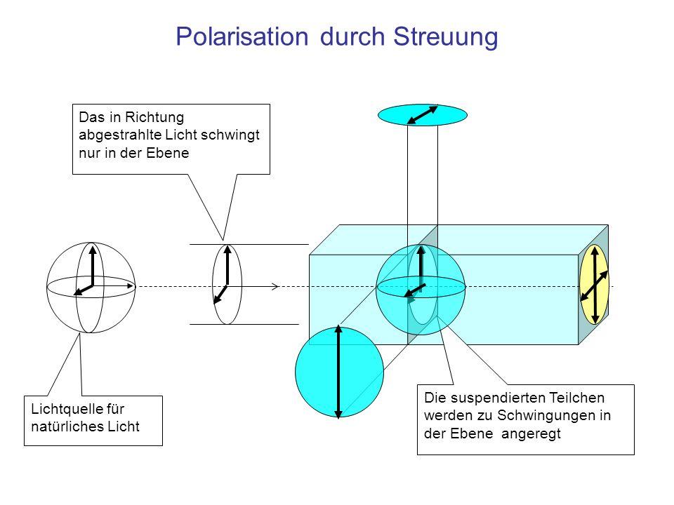 Polarisation durch Streuung Lichtquelle für natürliches Licht Das in Richtung abgestrahlte Licht schwingt nur in der Ebene Die suspendierten Teilchen