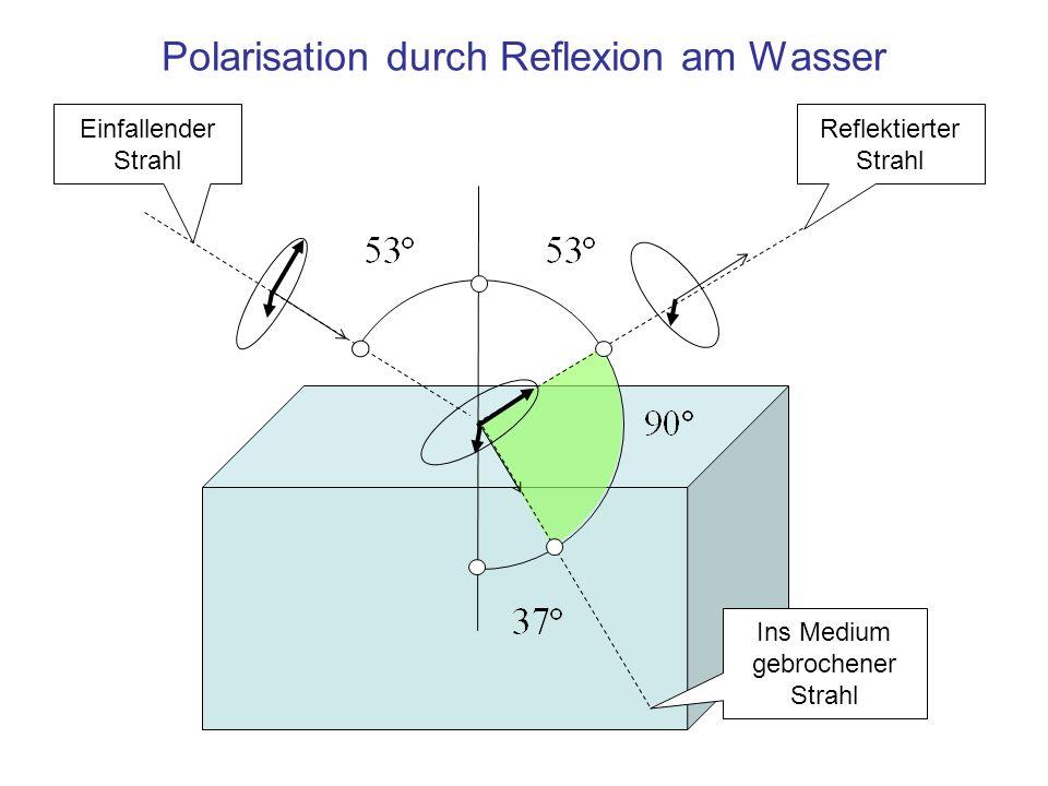 Polarisation durch Reflexion am Wasser Reflektierter Strahl Ins Medium gebrochener Strahl Einfallender Strahl