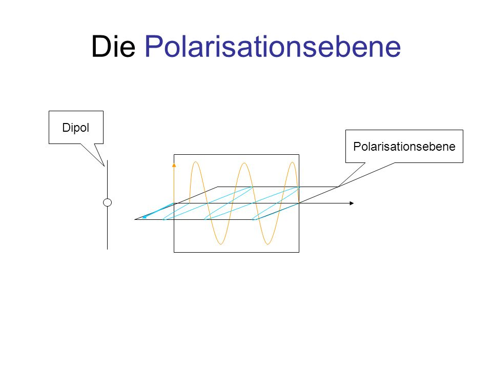 Die Polarisationsebene Polarisationsebene Dipol