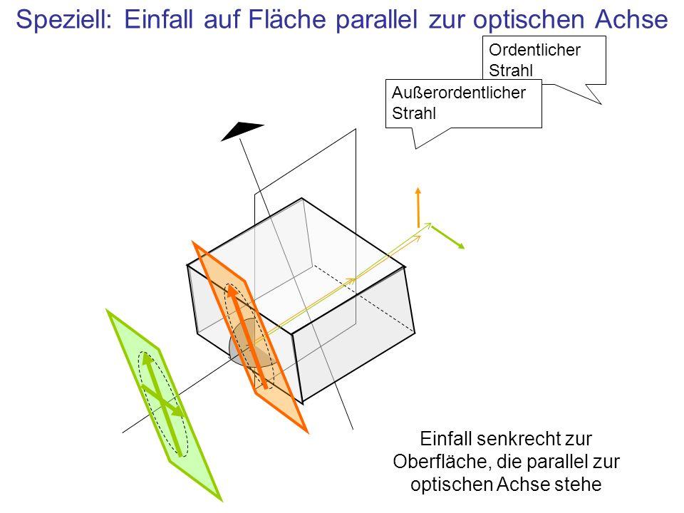 Speziell: Einfall auf Fläche parallel zur optischen Achse Ordentlicher Strahl Außerordentlicher Strahl Einfall senkrecht zur Oberfläche, die parallel