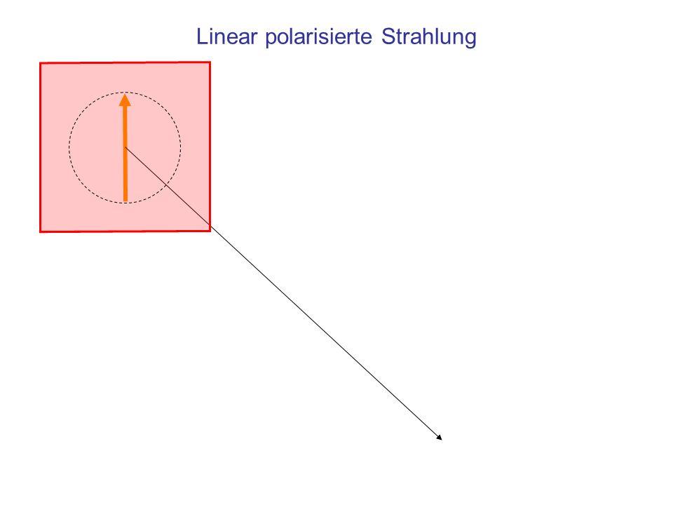 Zusammenfassung Polarisiertes Licht –Linear –Zirkular –Elliptisch Optisch anisotrope Kristalle: Die Ausbreitungsgeschwindigkeit des Lichts ist abhängig von –Polarisation –Richtung des Lichtwegs Tritt polarisiertes Licht durch ein Medium mit chiralen Baugruppen, dann dreht sich die Polarisationebene in Richtung des Drehsinns der Baugruppe (optische Aktivität)