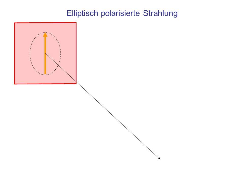 Polarisation durch Streuung Lichtquelle für natürliches Licht Das in Richtung abgestrahlte Licht schwingt nur in der Ebene Die suspendierten Teilchen werden zu Schwingungen in der Ebene angeregt