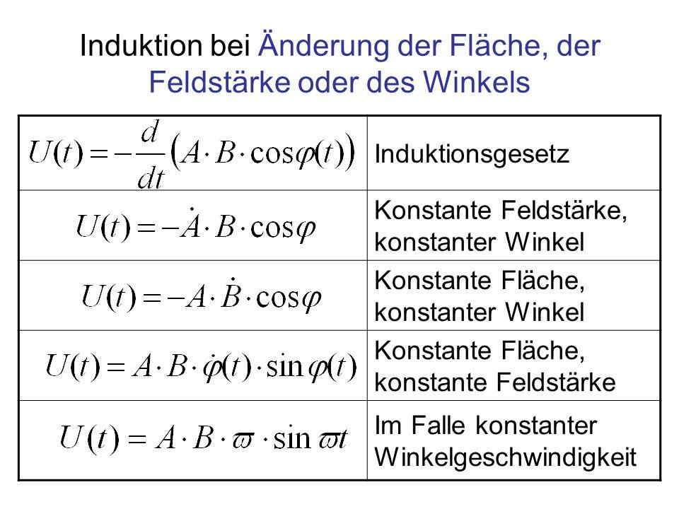 Induktion bei Änderung der Fläche, der Feldstärke oder des Winkels Induktionsgesetz Konstante Feldstärke, konstanter Winkel Konstante Fläche, konstant