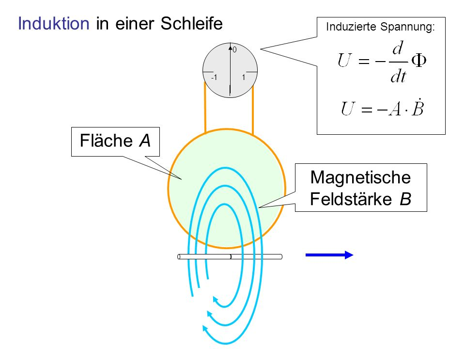 Induktion bei Drehung der Fläche im konstanten Magnetfeld Konstantes Magnetfeld, konstanter Fläche Winkel bei konstanter Winkelgeschwindigkeit Induziert wird Sinus- förmiger Wechselstrom
