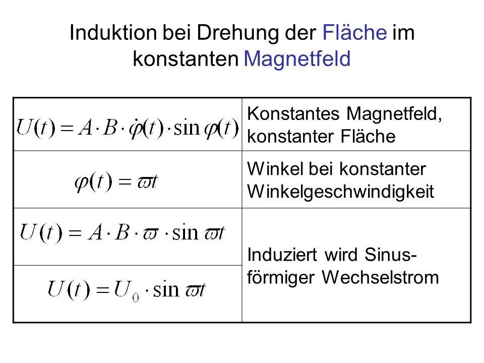 Induktion bei Drehung der Fläche im konstanten Magnetfeld Konstantes Magnetfeld, konstanter Fläche Winkel bei konstanter Winkelgeschwindigkeit Induzie