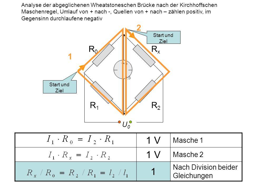 1 V Masche 1 1 V Masche 2 1 Nach Division beider Gleichungen RxRx R0R0 R1R1 R2R2 U0U0 10 0,5 Start und Ziel 1 2 Analyse der abgeglichenen Wheatstonesc