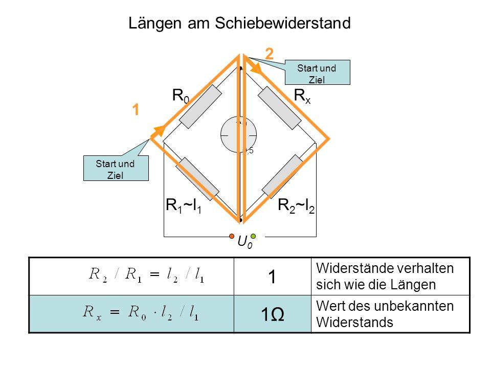 1 Widerstände verhalten sich wie die Längen 1Ω1Ω Wert des unbekannten Widerstands RxRx R0R0 R 1 ~l 1 U0U0 10 0,5 Start und Ziel 1 2 Längen am Schiebew