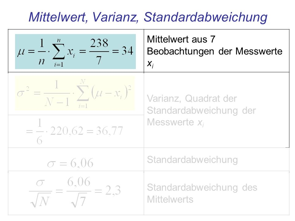 Mittelwert aus 7 Beobachtungen der Messwerte x i Varianz, Quadrat der Standardabweichung der Messwerte x i Standardabweichung Standardabweichung des M