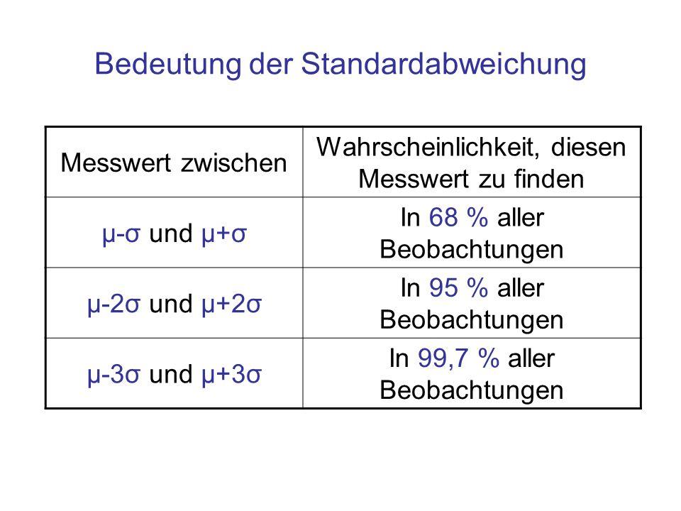 Bedeutung der Standardabweichung Messwert zwischen Wahrscheinlichkeit, diesen Messwert zu finden μ-σ und μ+σ In 68 % aller Beobachtungen μ-2σ und μ+2σ