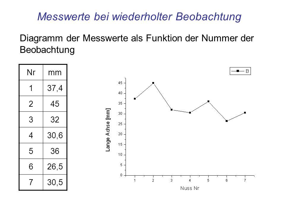 Abszisse: nach aufsteigende Größe geordnete Intervalle gleicher Breite (bins) Histogramm der Messwerte Breite der bins: 5 mm Ordinate: Anzahl der Messwerte, die in die Intervalle (bins) der Abszisse fallen