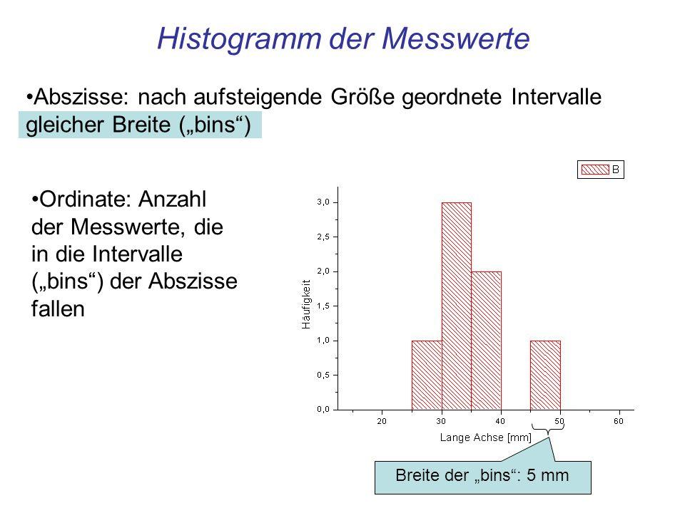 Abszisse: nach aufsteigende Größe geordnete Intervalle gleicher Breite (bins) Histogramm der Messwerte Breite der bins: 5 mm Ordinate: Anzahl der Mess