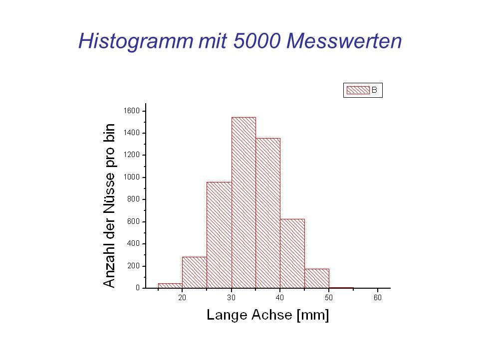 Information im Histogramm Den Schwerpunkt der Verteilung, ihren Mittelwert Das Histogramm zeigt qualitativ: Mittelwert Die Breite der Verteilung: ihr Quadrat ist die Varianz der Verteilung Breite der Verteilung 7 Messwerte