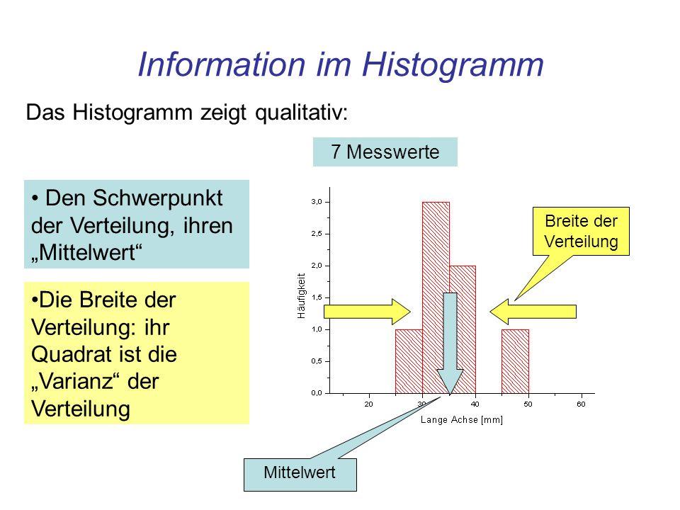 Information im Histogramm Den Schwerpunkt der Verteilung, ihren Mittelwert Das Histogramm zeigt qualitativ: Mittelwert Die Breite der Verteilung: ihr Quadrat ist die Varianz der Verteilung Breite der Verteilung 5000 Messwerte