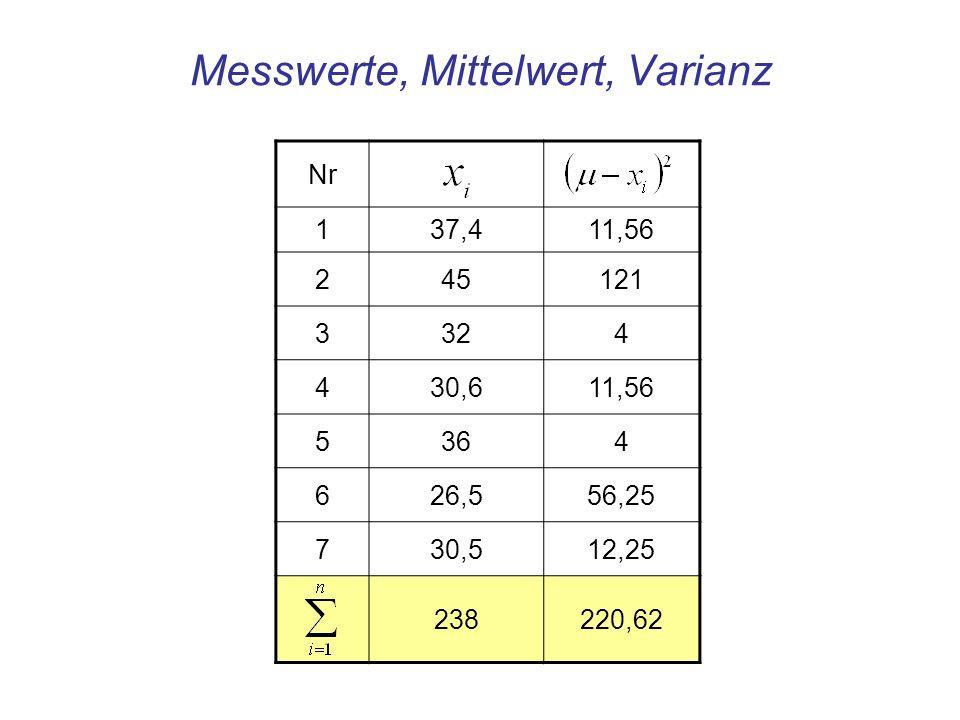 Mittelwert aus 7 Beobachtungen der Messwerte x i Varianz, Quadrat der Standardabweichung der Messwerte x i Standardabweichung Standardabweichung des Mittelwerts Mittelwert, Varianz, Standardabweichung