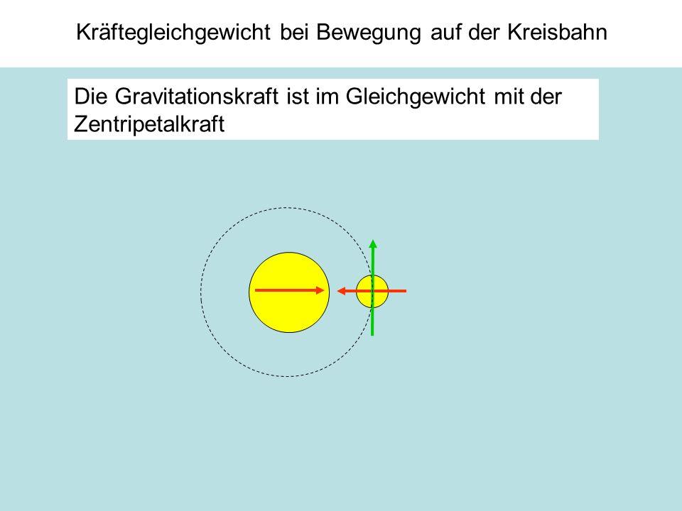 Kräftegleichgewicht bei Bewegung auf der Kreisbahn Die Gravitationskraft ist im Gleichgewicht mit der Zentripetalkraft