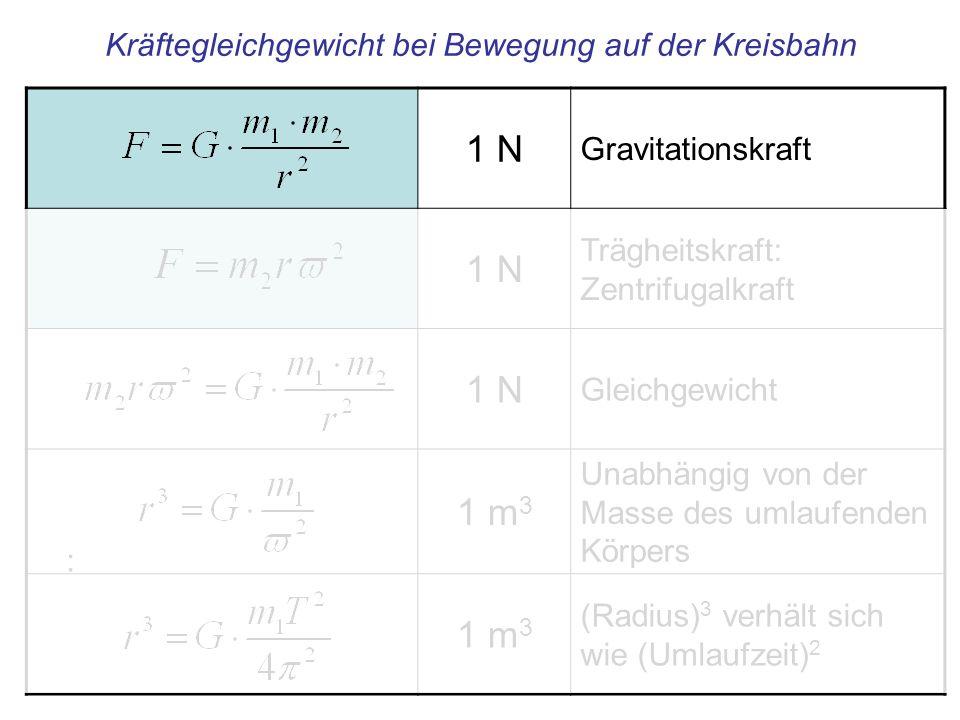 1 N Gravitationskraft 1 N Trägheitskraft: Zentrifugalkraft 1 N Gleichgewicht 1 m 3 Unabhängig von der Masse des umlaufenden Körpers 1 m 3 (Radius) 3 v