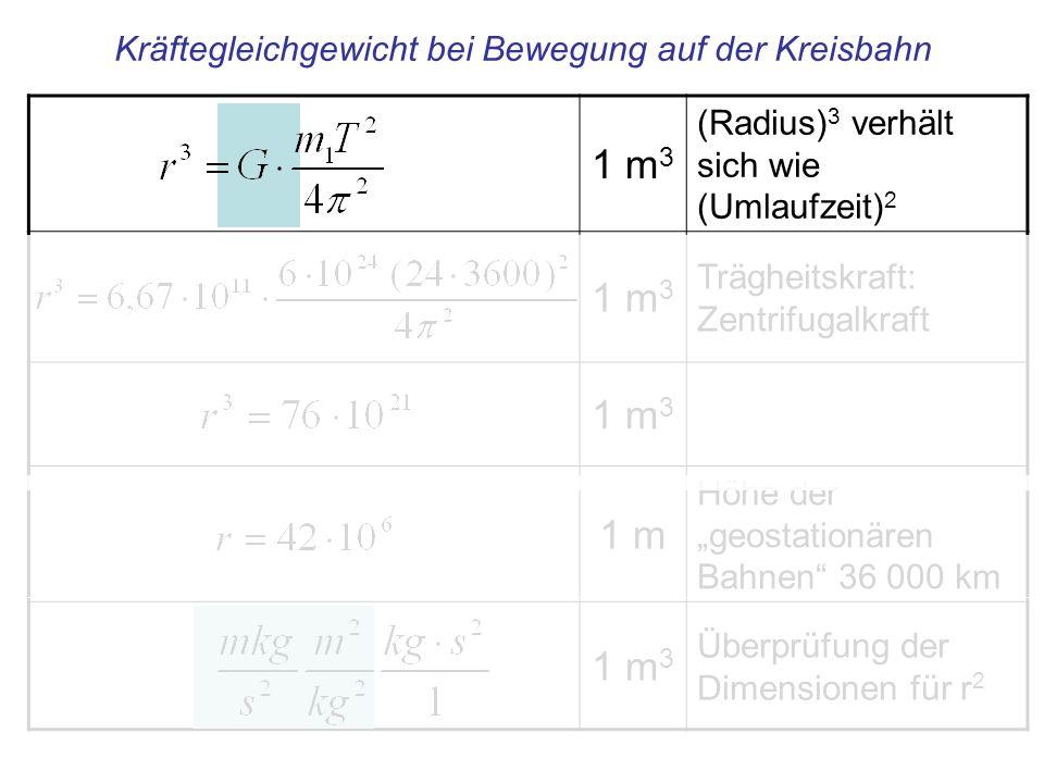 1 m 3 (Radius) 3 verhält sich wie (Umlaufzeit) 2 1 m 3 Trägheitskraft: Zentrifugalkraft 1 m 3 1 m Höhe der geostationären Bahnen 36 000 km 1 m 3 Überp