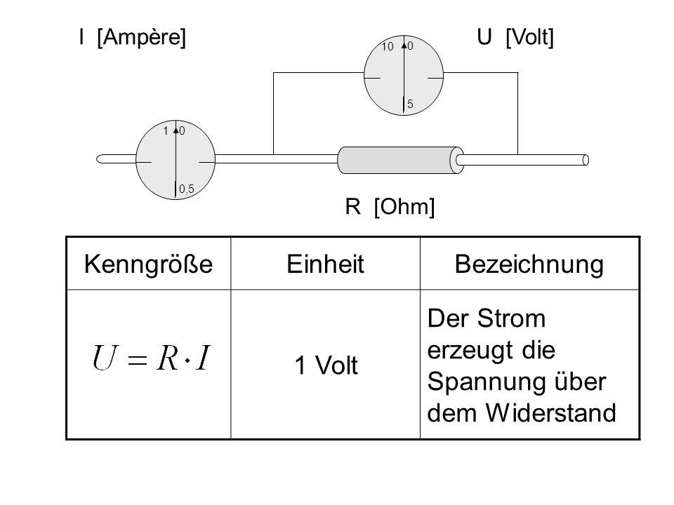 KenngrößeEinheitBezeichnung 1 Volt Der Strom erzeugt die Spannung über dem Widerstand 10 5 0 U [Volt] 1 0,5 0 I [Ampère] R [Ohm]