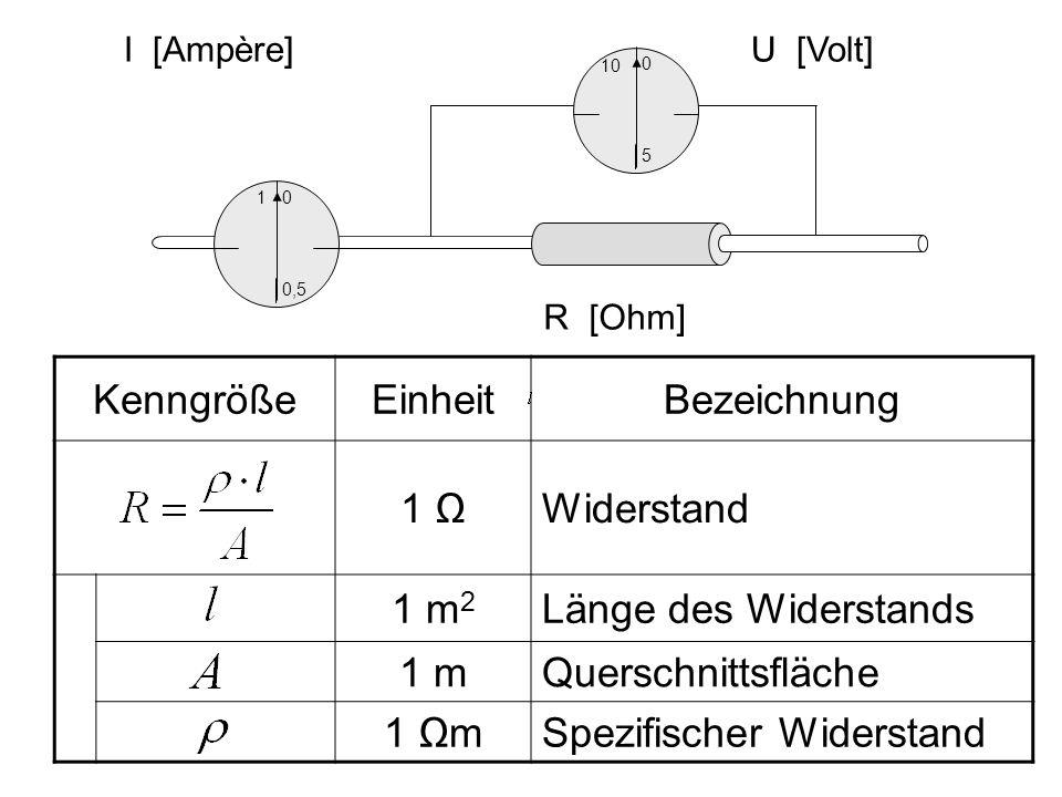 KenngrößeEinheitBezeichnung 1 Widerstand 1 m 2 Länge des Widerstands 1 mQuerschnittsfläche 1 mSpezifischer Widerstand 10 5 0 U [Volt] 1 0,5 0 I [Ampèr