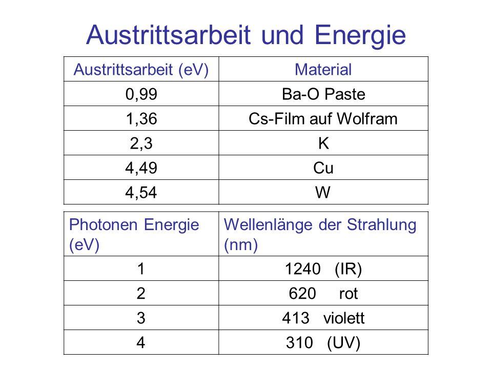 Austrittsarbeit und Energie Austrittsarbeit (eV)Material 0,99Ba-O Paste 1,36Cs-Film auf Wolfram 2,3K 4,49Cu 4,54W Photonen Energie (eV) Wellenlänge de