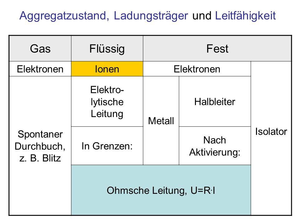 Aggregatzustand, Ladungsträger und Leitfähigkeit GasFlüssigFest ElektronenIonenElektronen Isolator Spontaner Durchbuch, z. B. Blitz Elektro- lytische