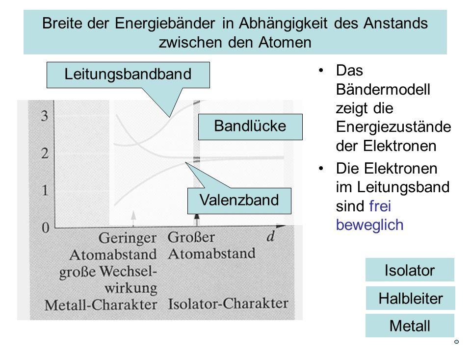 Isolator Breite der Energiebänder in Abhängigkeit des Anstands zwischen den Atomen Das Bändermodell zeigt die Energiezustände der Elektronen Die Elekt