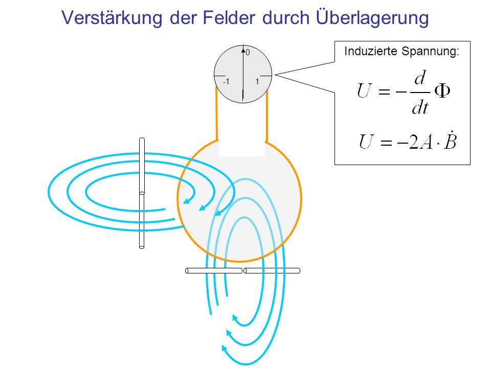 1 0 Induzierte Spannung: Verstärkung der Felder durch Überlagerung