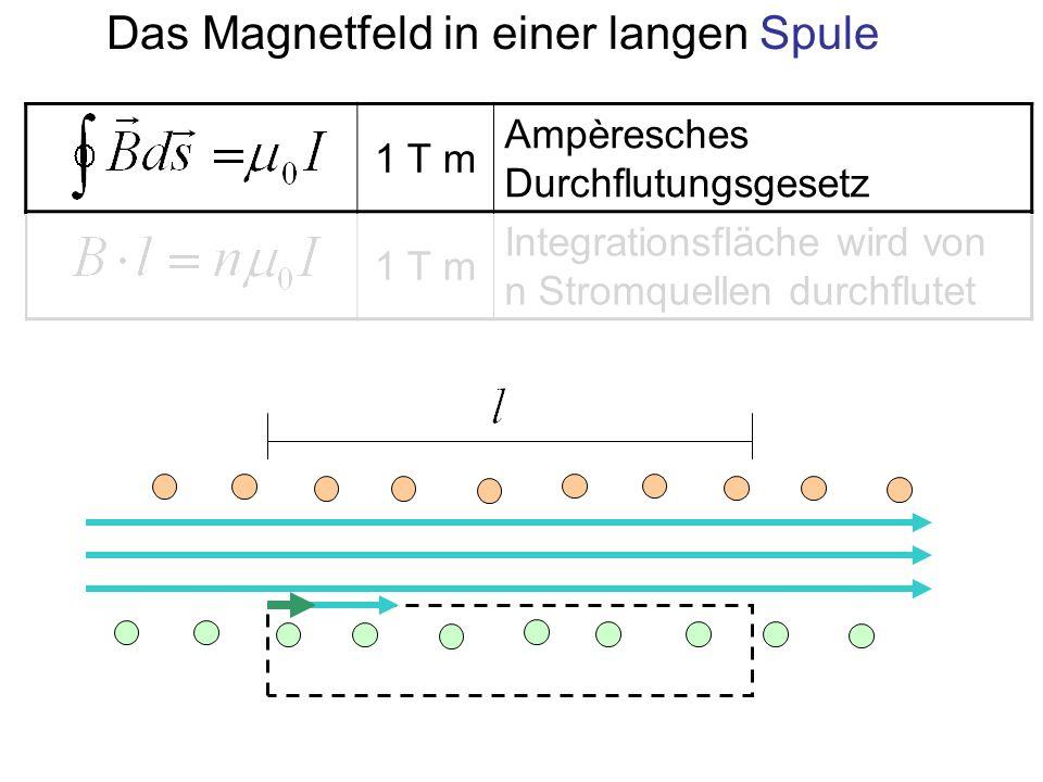 1 T m Ampèresches Durchflutungsgesetz 1 T m Integrationsfläche wird von n Stromquellen durchflutet Das Magnetfeld in einer langen Spule