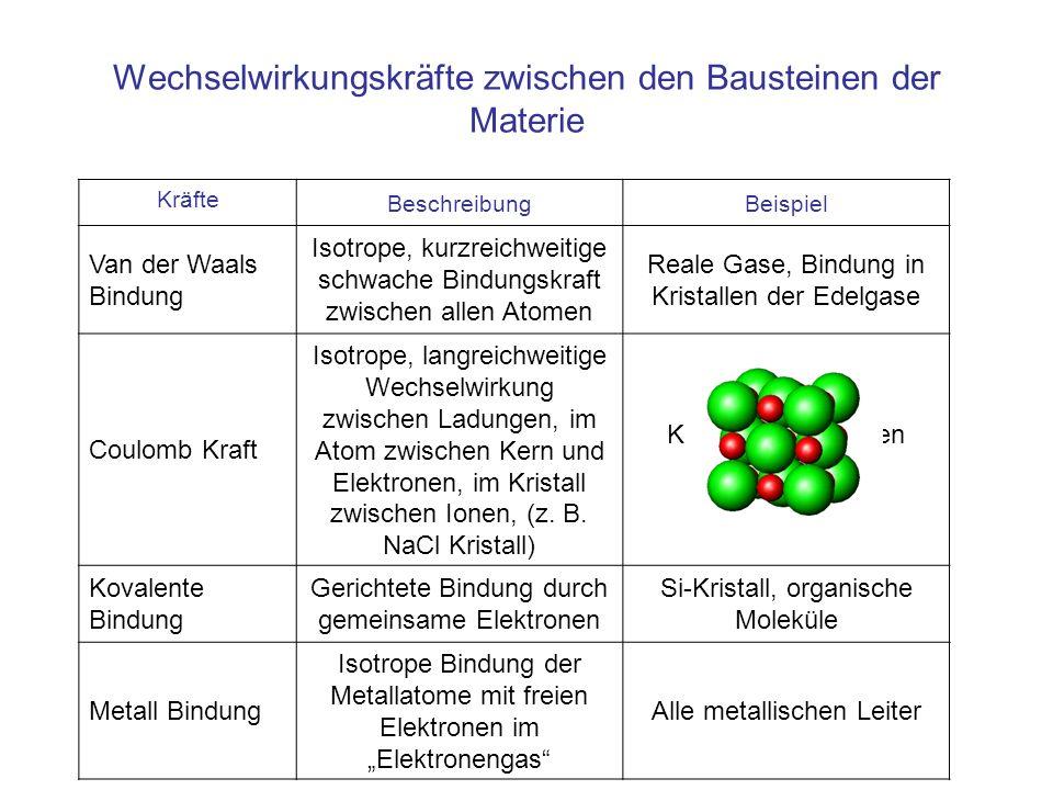 Wechselwirkungskräfte zwischen den Bausteinen der Materie Kräfte BeschreibungBeispiel Van der Waals Bindung Isotrope, kurzreichweitige schwache Bindungskraft zwischen allen Atomen Reale Gase, Bindung in Kristallen der Edelgase Coulomb Kraft Isotrope, langreichweitige Wechselwirkung zwischen Ladungen, im Atom zwischen Kern und Elektronen, im Kristall zwischen Ionen, (z.