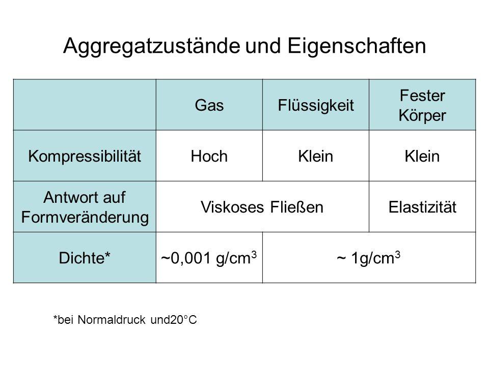 Aggregatzustände und Eigenschaften GasFlüssigkeit Fester Körper KompressibilitätHochKlein Antwort auf Formveränderung Viskoses FließenElastizität Dichte*~0,001 g/cm 3 ~ 1g/cm 3 *bei Normaldruck und20°C