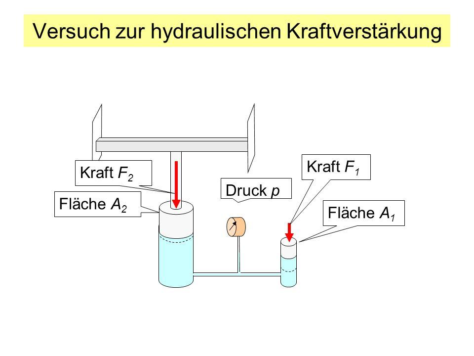 Versuch zur hydraulischen Kraftverstärkung Fläche A 2 Druck p Kraft F 1 Fläche A 1 Kraft F 2