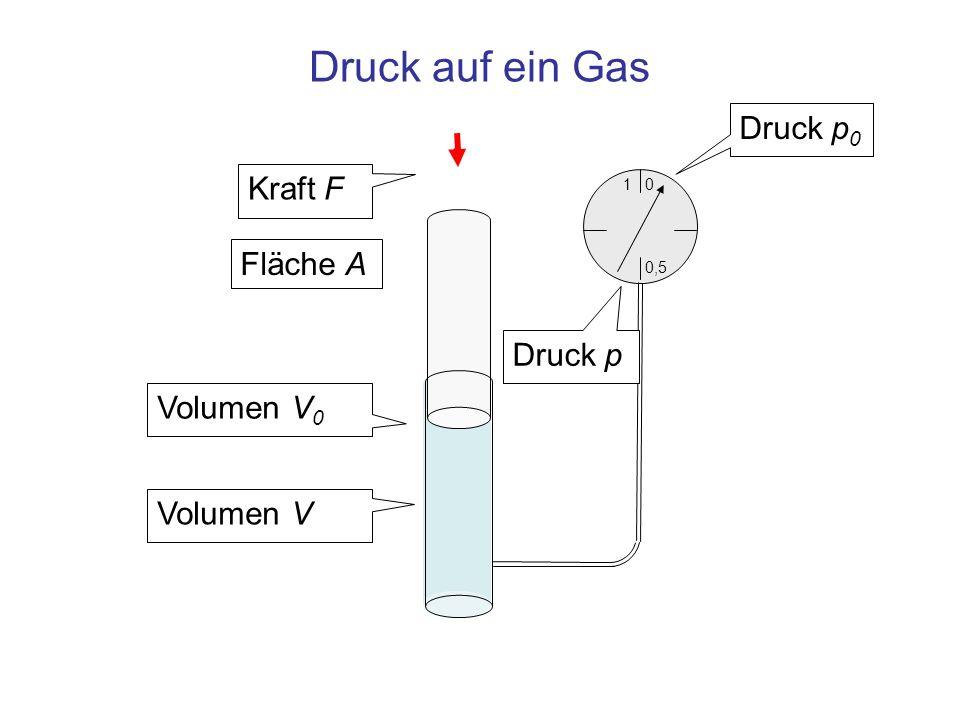 1 0,5 0 Druck auf ein Gas Kraft F Volumen V 0 Volumen V Druck p 0 Druck p Fläche A