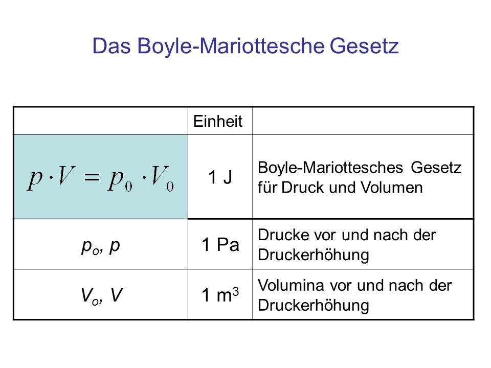 Das Boyle-Mariottesche Gesetz Einheit 1 J Boyle-Mariottesches Gesetz für Druck und Volumen p o, p1 Pa Drucke vor und nach der Druckerhöhung V o, V1 m