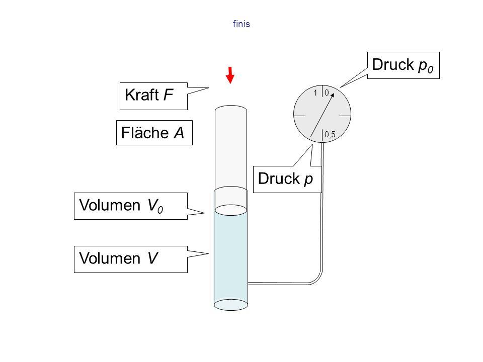 1 0,5 0 finis Kraft F Volumen V 0 Volumen V Druck p 0 Druck p Fläche A