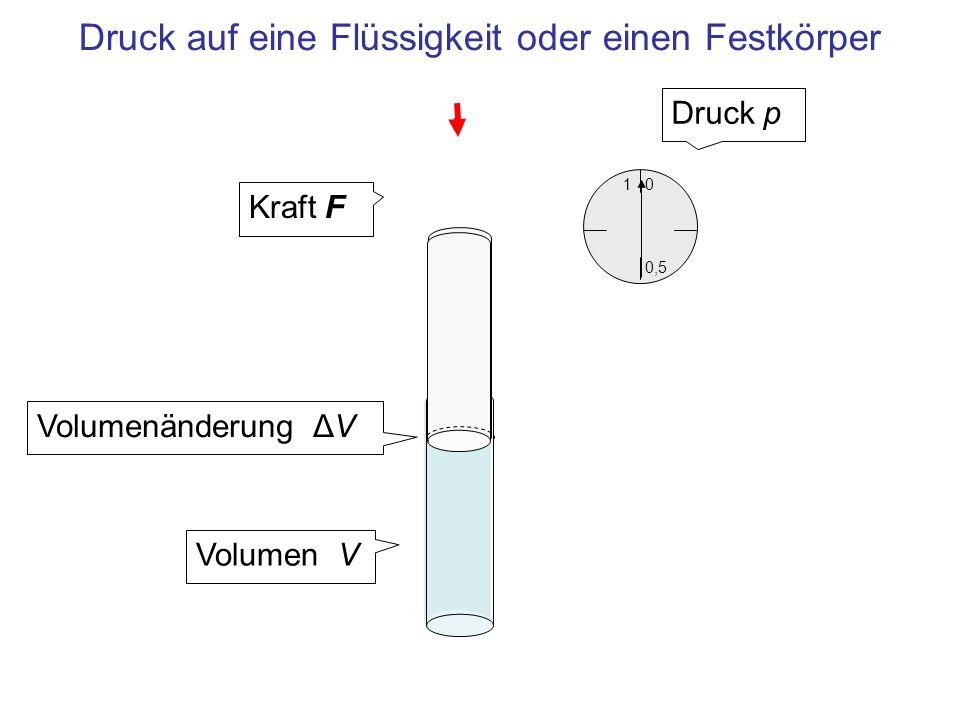 1 0,5 0 Druck auf eine Flüssigkeit oder einen Festkörper Kraft F Volumenänderung ΔV Druck p Volumen V