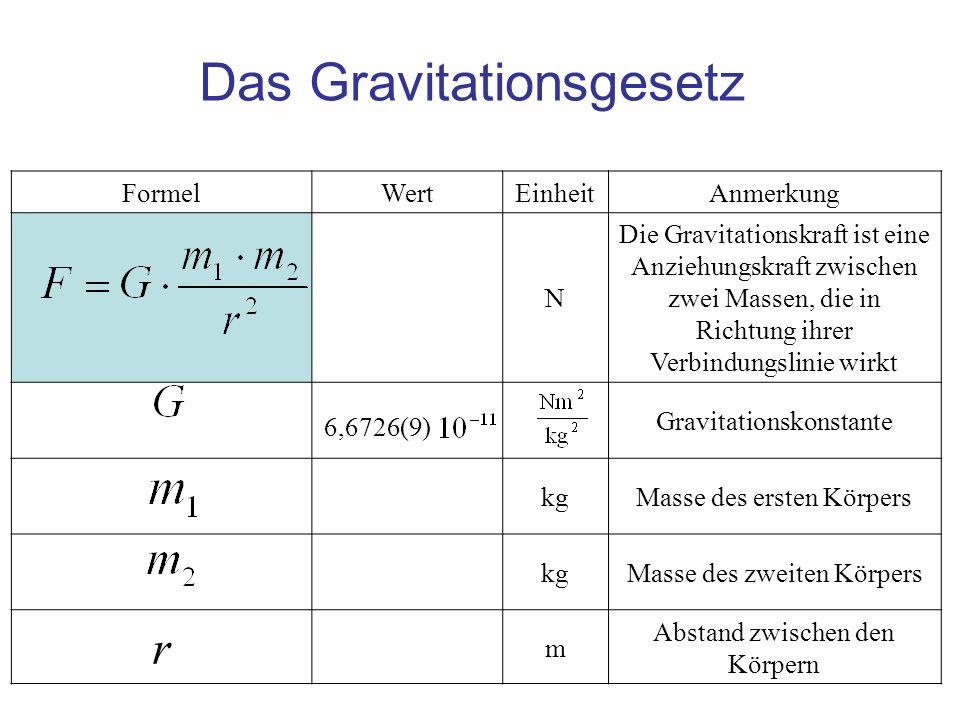 FormelWertEinheitAnmerkung N Die Gravitationskraft ist eine Anziehungskraft zwischen zwei Massen, die in Richtung ihrer Verbindungslinie wirkt Gravita