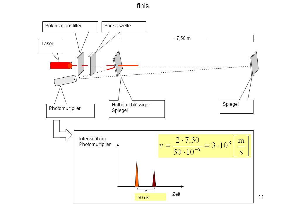 11 Laser Photomultiplier PolarisationsfilterPockelszelle Halbdurchlässiger Spiegel 7,50 m Spiegel Zeit 50 ns Intensität am Photomultiplier finis